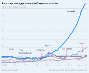 late-stage-arrears-in-europe2