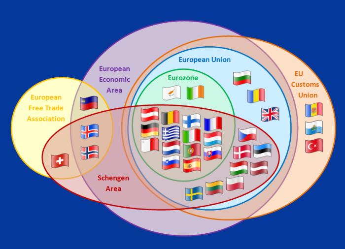 european-circles